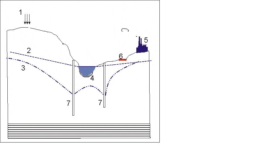 Схематический поперечный разрез Воронежского водохранилища и прилегающих склонов