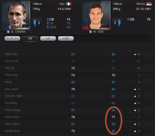 Tiêu chí lựa chọn cầu thủ trong FIFA Online 3 3