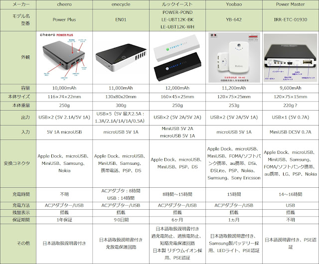 低価格版モバイルバッテリー比較一覧表(PowerPlus/enecycle EN01/POWER-POND LE-UBT12/Yoobao YB-642/PowerMaster IRR-ETC-01930)