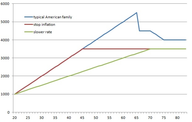 lifestyle inflation chart