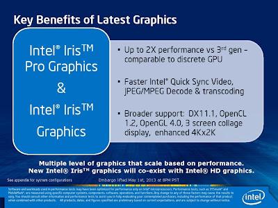 Intel Iris ProとIntel Iris