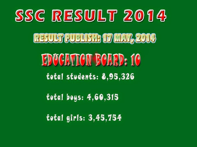 ssc result 2014 bangladesh