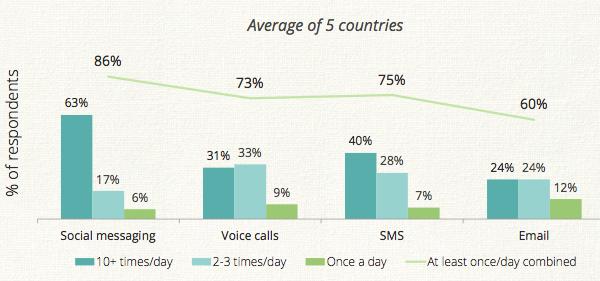 Whatsapp يتخطى فيسبوك ويصبح خدمة التراسل الفوري الأكثر شعبية-