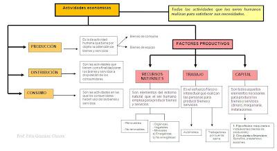 Resultado de imagen de esquemas de un tema de economia