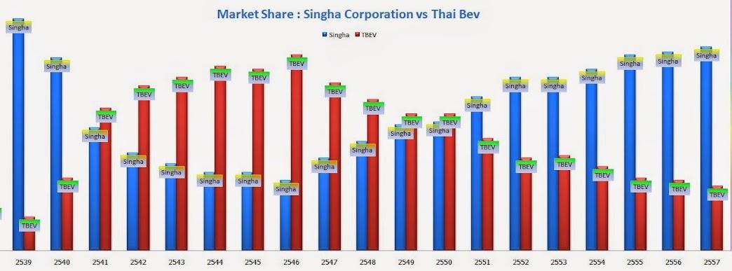 ประวัติเบียร์ลีโอ_Market Share_Leopard คือ