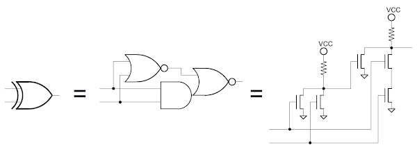 The exclusive-or circuit used in the 8085: gate-level and transistor-level.