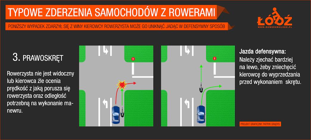 Rowerzysta nie jest widoczny lub kierowca nie docenia prędkości z jaką porusza się rower oraz odległości potrzebnej na wykonanie manewru. Jazda defensywna: należy zjechać bardziej na lewo aby zniechęcić kierowcę do wyprzedzania przed wykonaniem skrętu