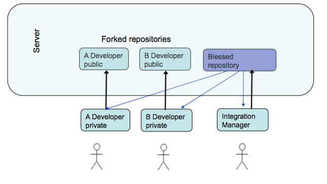 ForkNPull GitModel DucQuoc