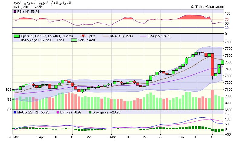 مؤشر السوق السعودي لن يستمر بالارتفاع نادي خبراء المال