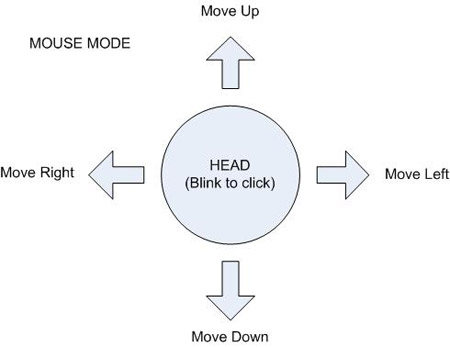 mouse mode diagram