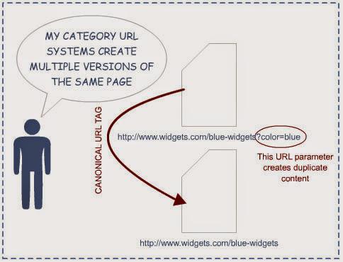 Canonical URL Joomla