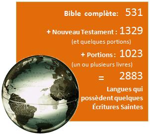 Bible complète: 531 + Nouveau Testament : 1329 (et quelques portions) + Portions : 1023 (un ou plusieurs livres) = 2883 Langues qui possèdent quelques Écritures Saintes