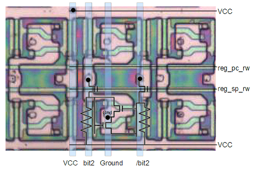 Detail of the 8085 chip showing six bits in the 8085's register file. Bit 2 of the stack pointer is shown with schematic. The two transistors form two inverters in a feedback loop. The light blue lines are the metal layer wires connected to bit 2. The program counter is in the upper half of the image.