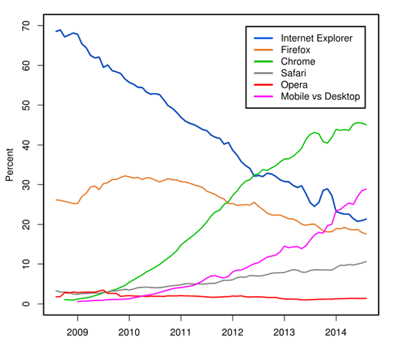 Browser Popularity 2009 to 2014