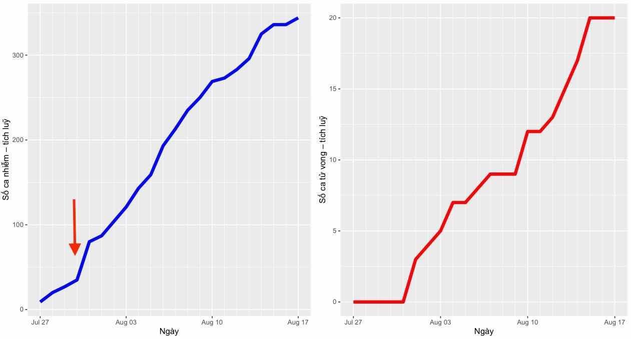 Biểu đồ bên trái: Số ca nhiễm (tích luỹ) virus Vũ Hán mỗi ngày (từ 27/7 đến 17/8) ở Đà Nẵng. Số ca nhiễm nhảy vọt vào đầu tháng 8.  Biểu đồ bên phải: Số ca tử vong (tích luỹ) liên quan đến dịch Vũ Hán mỗi ngày (từ 27/7 đến 17/8) ở Đà Nẵng. Đà Nẵng bắt đầu ghi nhận tử vong từ ngày 1/8.