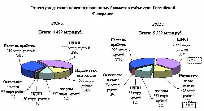 Структура доходов консолидированных бюджетов субъектов Российской федерации