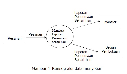 Arif susanto blogs diagram arus data dad part 1 konsep alur data mengumpul converging data flow ccuart Gallery