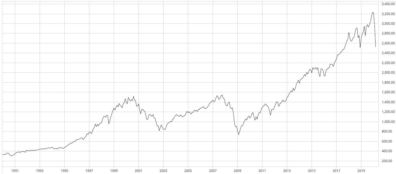 30 Year graph of the S&P 500 between March 1990 and March 2020