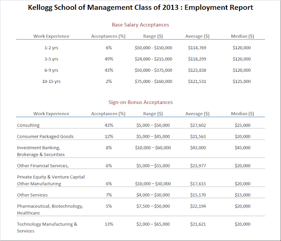 best kellogg mba essays 2017 list kellogg essays mba research papers on service quality in banking impressive english essays and composition 10 best photo essays of.