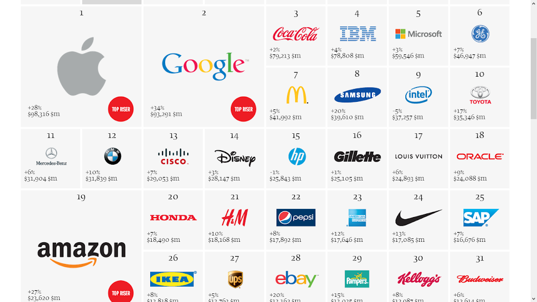 Interbrand wertvollste Marken