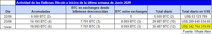 Resumen de la actividad de las Ballenas Bitcoin en las últimas horas. Fuente: Whale Alert