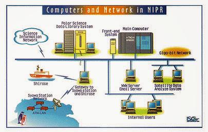 컴퓨터 네트워크 시스템