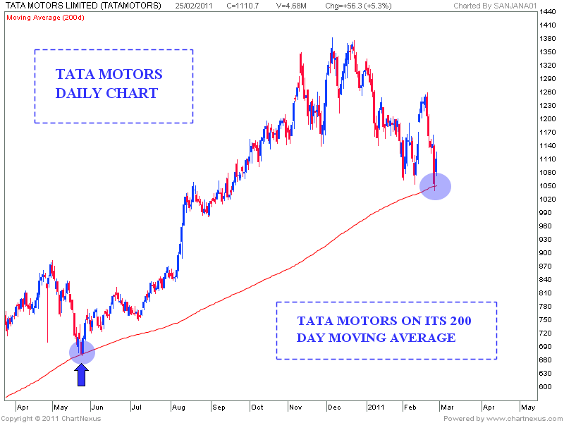 Stock market chart analysis tata motors trend line touch for Stock price of tata motors