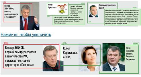 Единая Россия — партия жуликов и воров