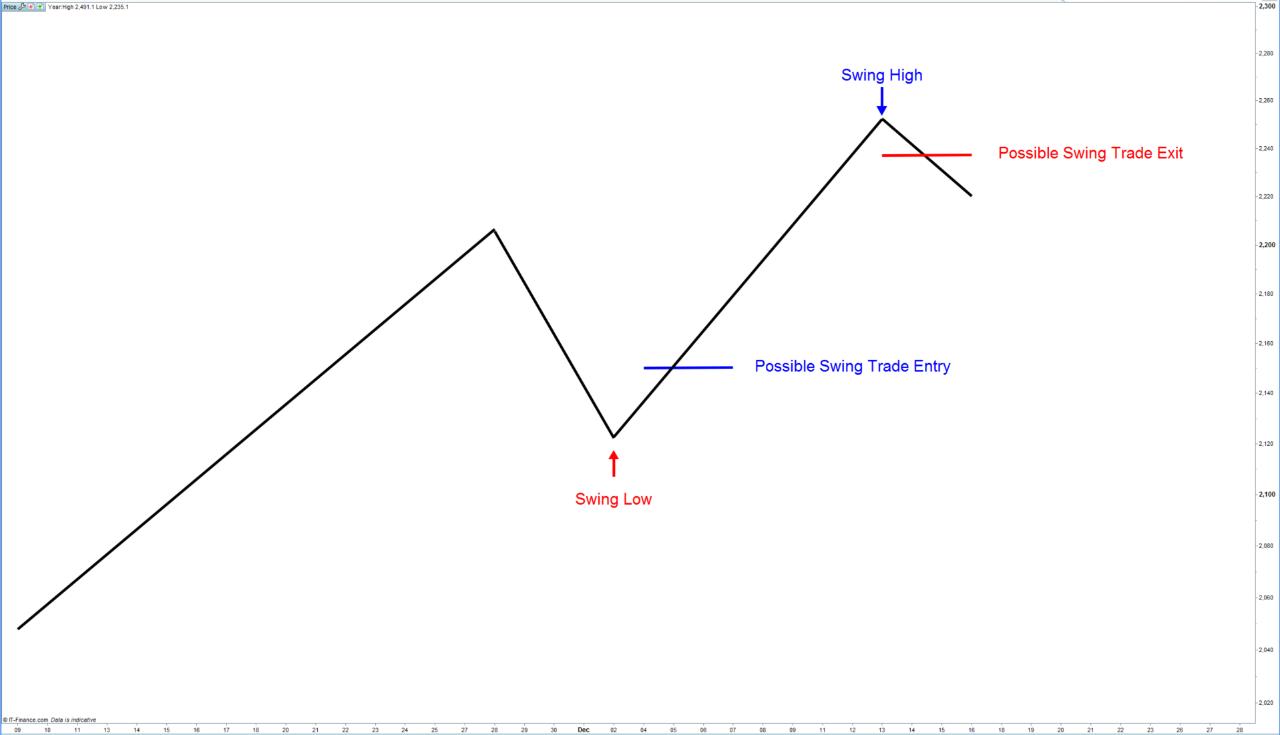 Was ist Swing-Trading: Beliebte Strategien für Dummies, ForexTrend