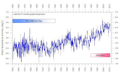 Globala temperaturen 1850-2010