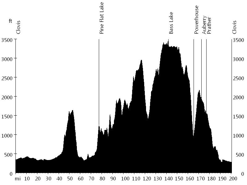 Bass Lake Powerhouse Double Century • Route Profile