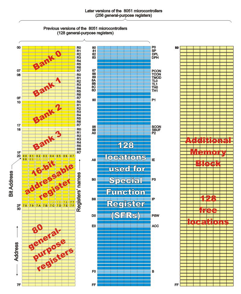 Description: Registers Overview