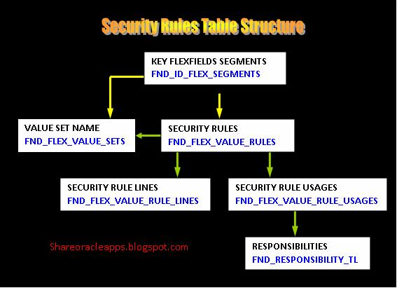 Tables involved with security rules in oracle apps R12 & R11i