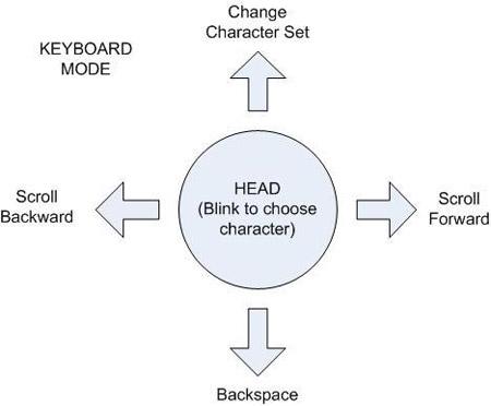 keyboard mode diagram