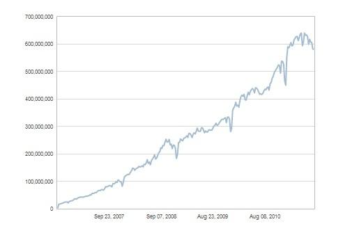 wordpress statistics, wordpress