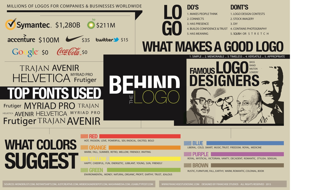 Behind the logo: Aprendiendo de los logotipos famosos