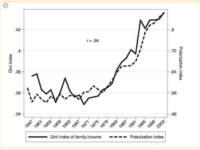 they also argue strongly that the polarization of politics tracks relative income levels more conservative policies are supported by higher income voters