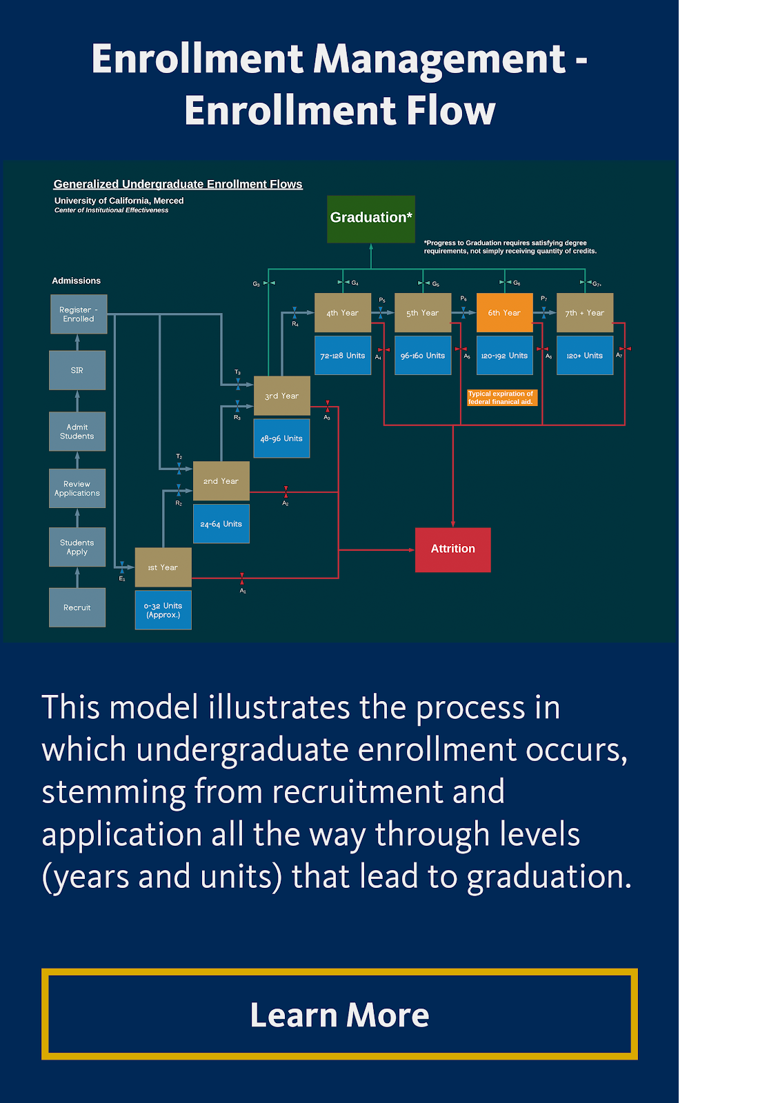 Enrollment Management Enrollment Flow