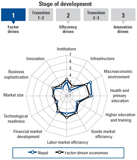 Chandan Sapkota's Blog: Improvement In Competitiveness Of