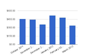 Dividend Income - March 2012