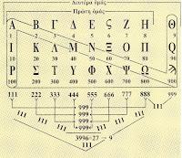 λεξάριθμοι, τυπολόγιο, ενεργειακοί αριθμοί,δυνάμεις,συναισθήματα λέξεων,lexarithmic,mathematic formulas,energetic numbers,powers,emotions