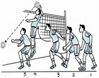 teknik-dasar-bola-voli