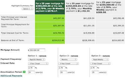 TD Mortgage Calculator Comparison