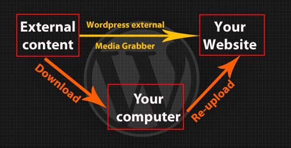 wordpress external media grabber work