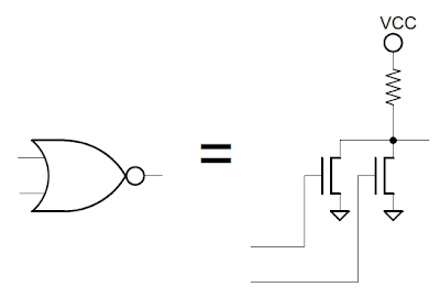 A NOR gate is implemented through two transistors and a pullup transistor. If either (or both) input is 1, the corresponding transistor connects the output to ground. Otherwise, the transistors are open, and the pullup pulls the output high.
