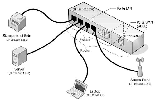 Esempio di LAN domestica con DHCP disabilitato