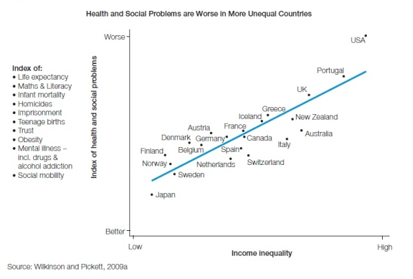 countries economic inequality