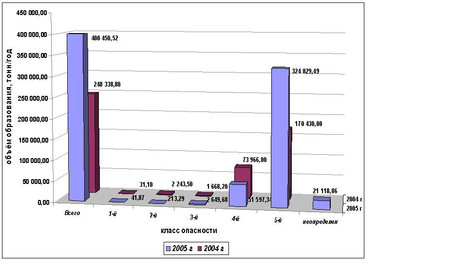 Динамика объёма образования отходов в г. Воронеж в 2004-2005 году по классам опасности