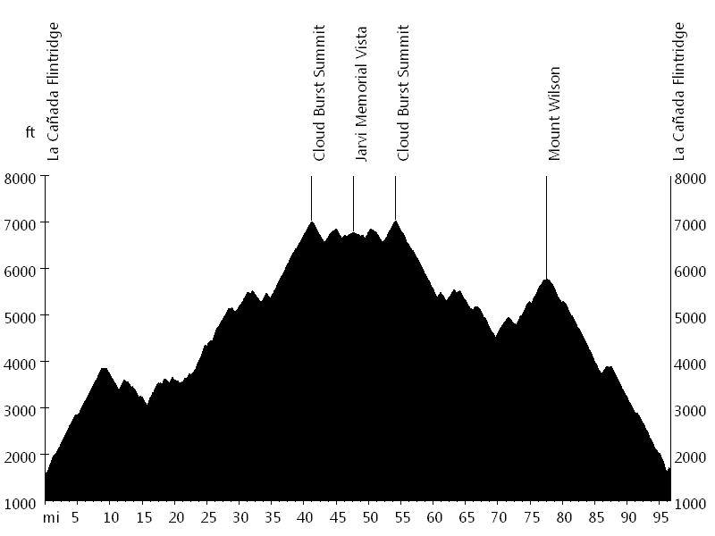 Angeles Crest Century • Route Profile