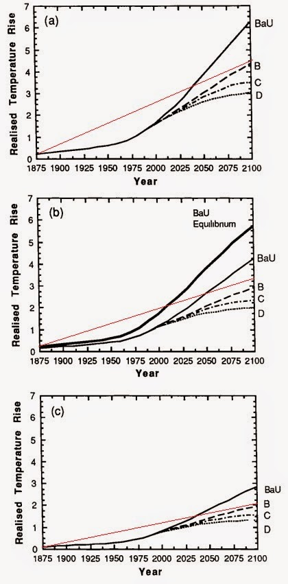 IPCC plus wished for Instrumental